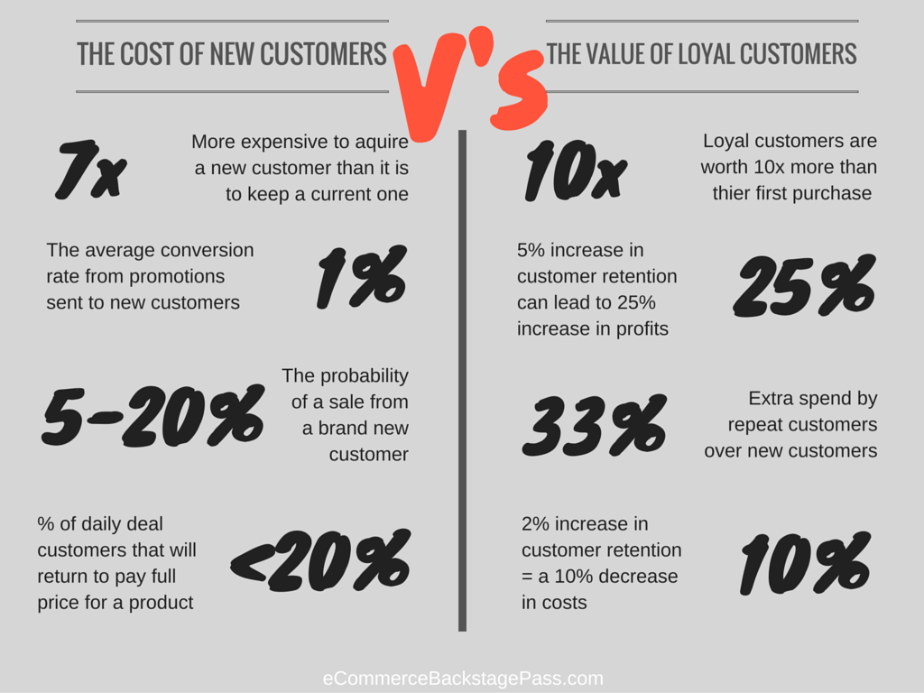 the cost of new customers vs the value of layal customers