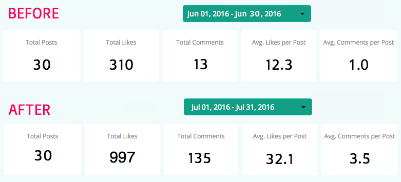 IG results Jun-Jul 2016